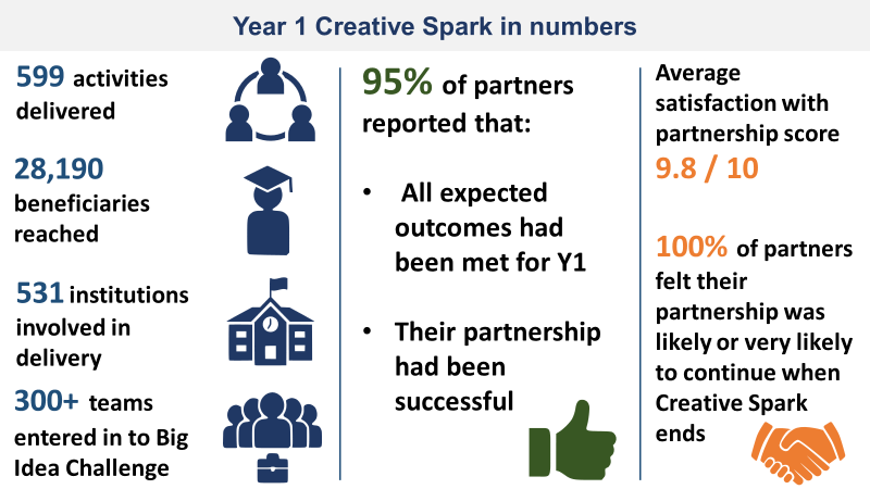 Year 1 Creative Spark in Numbers