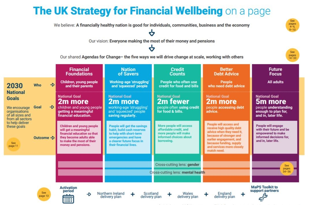 MaPS Financial Wellbeing Strategy 2020-2030