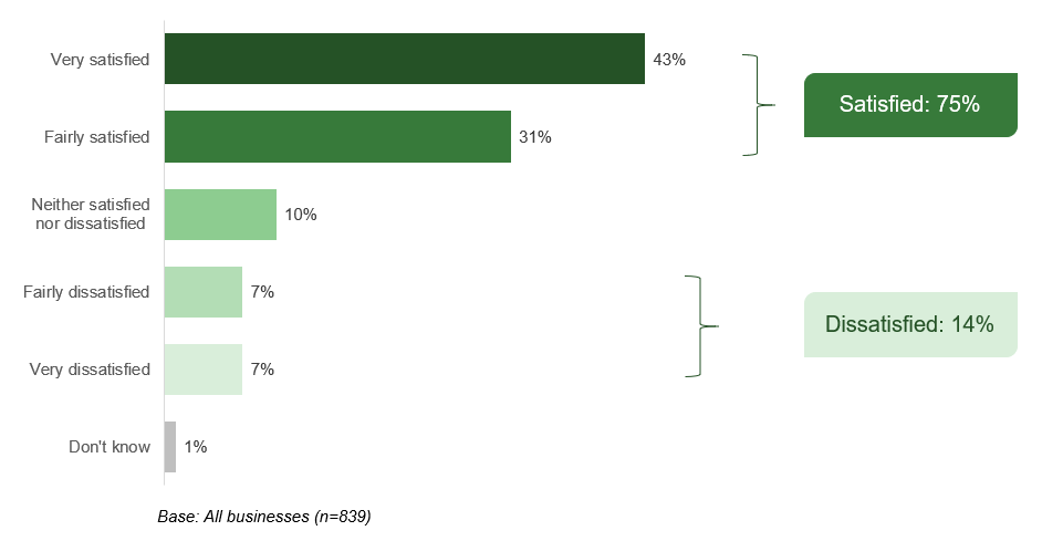 Satisfaction with government support measures for uk businesses during Covid-19 pandemic