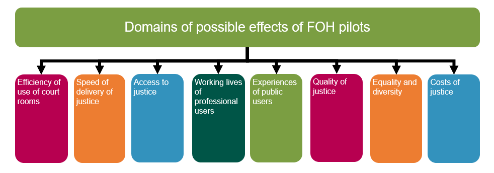 Domains of possible effects of FOH pilots