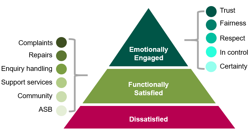 Organisations focused on emotional connections fare better